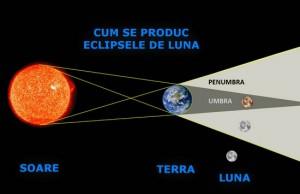 eclipsa in Romania
