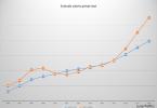 Evolutie salarii Romania